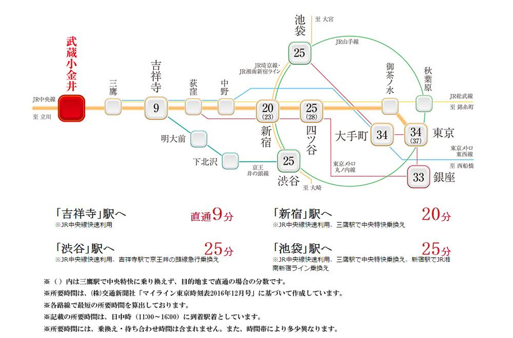 デュオステージ武蔵小金井:交通図