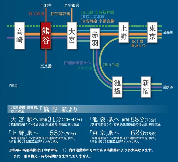 サーパス熊谷銀座セントマークス:交通図