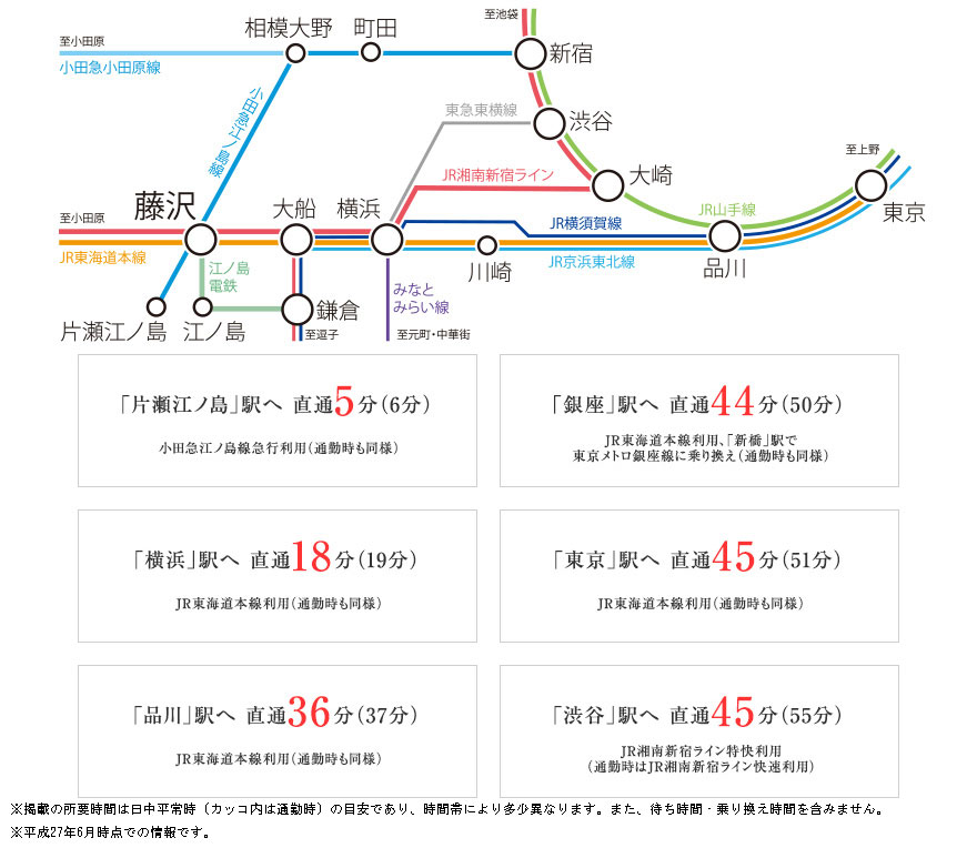 ノブレス湘南藤沢センタースクエア:交通図