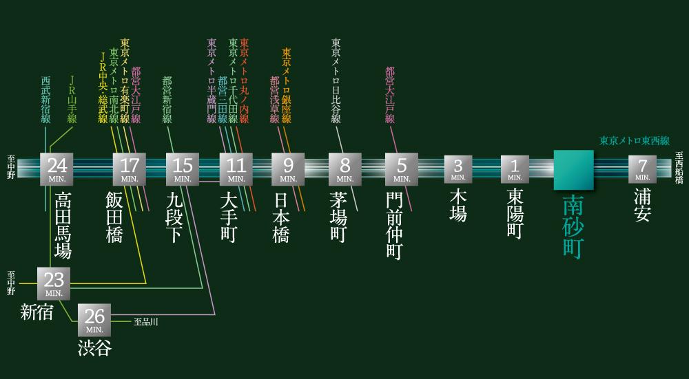 ヴェレーナシティ 東京イーストガーデンズ 第1期1次登録:交通図