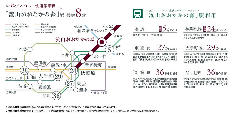 ルフォン流山おおたかの森:交通図
