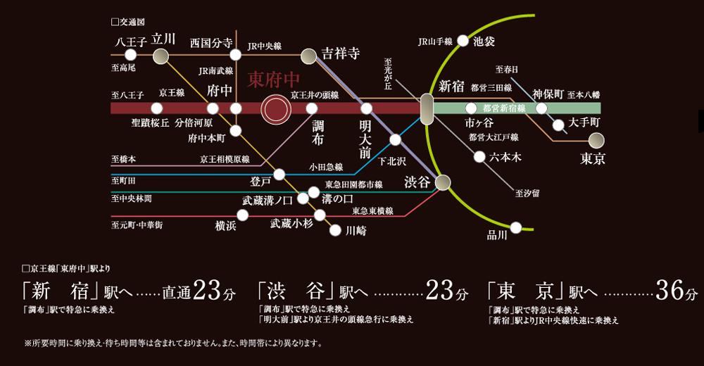 ベルジュール東府中IIIステーションサイド:交通図
