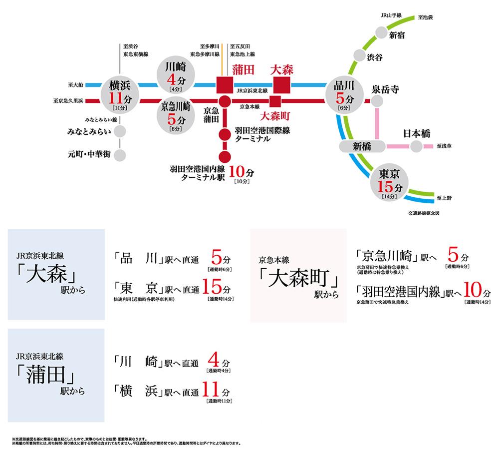 グランイーグルリバーサイド大森西プロジェクト:交通図