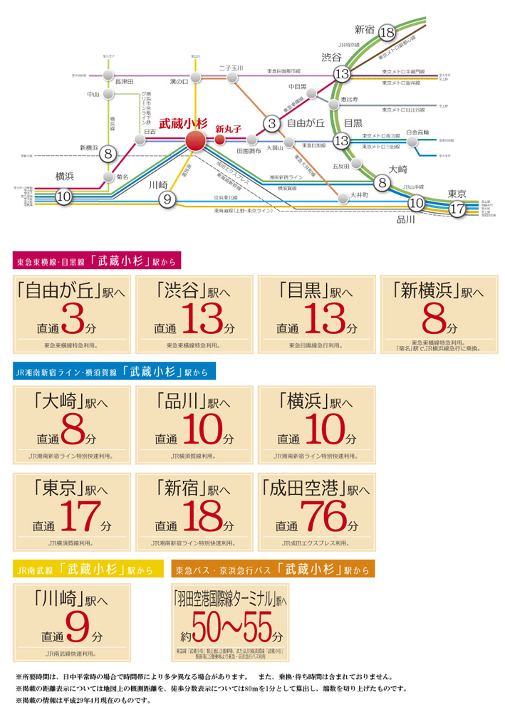 サクラティアラ武蔵小杉:交通図