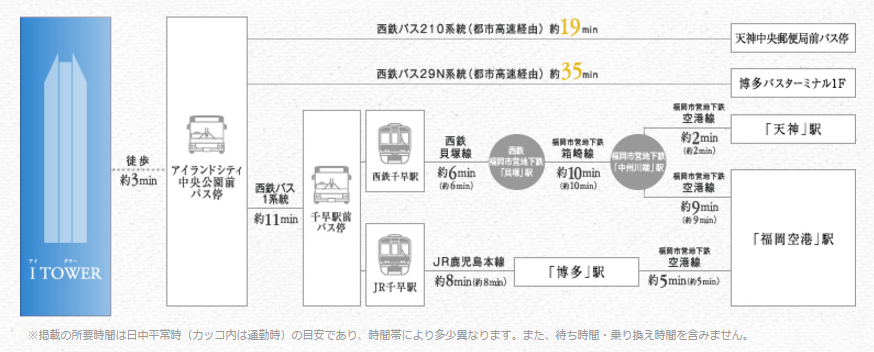 I TOWER(アイタワー):交通図