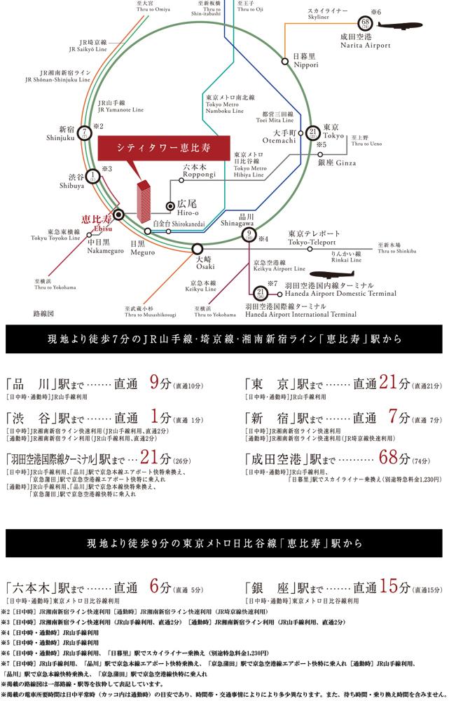 シティタワー恵比寿:交通図