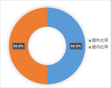 東京都の屋内・屋外施設の比率