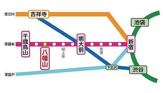 土地-世田谷区八幡山1丁目 京王線「八幡山」駅から「新宿」駅までで約15分、「明大前」駅で乗り換えて「渋谷」駅まで約23分。