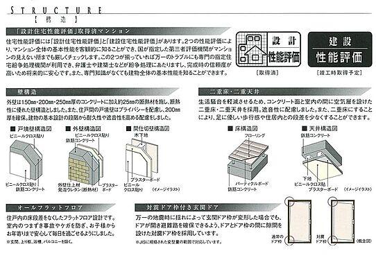 マンション(建物一部)-墨田区八広5丁目 設備