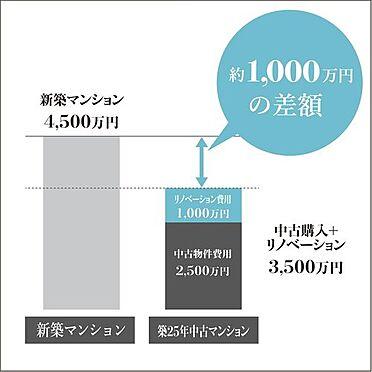 マンション(建物一部)-名古屋市天白区古川町 中古×リノベーションなら、新築価格の2/3の金額で、間取り・デザインは自由にお選びいただけます。